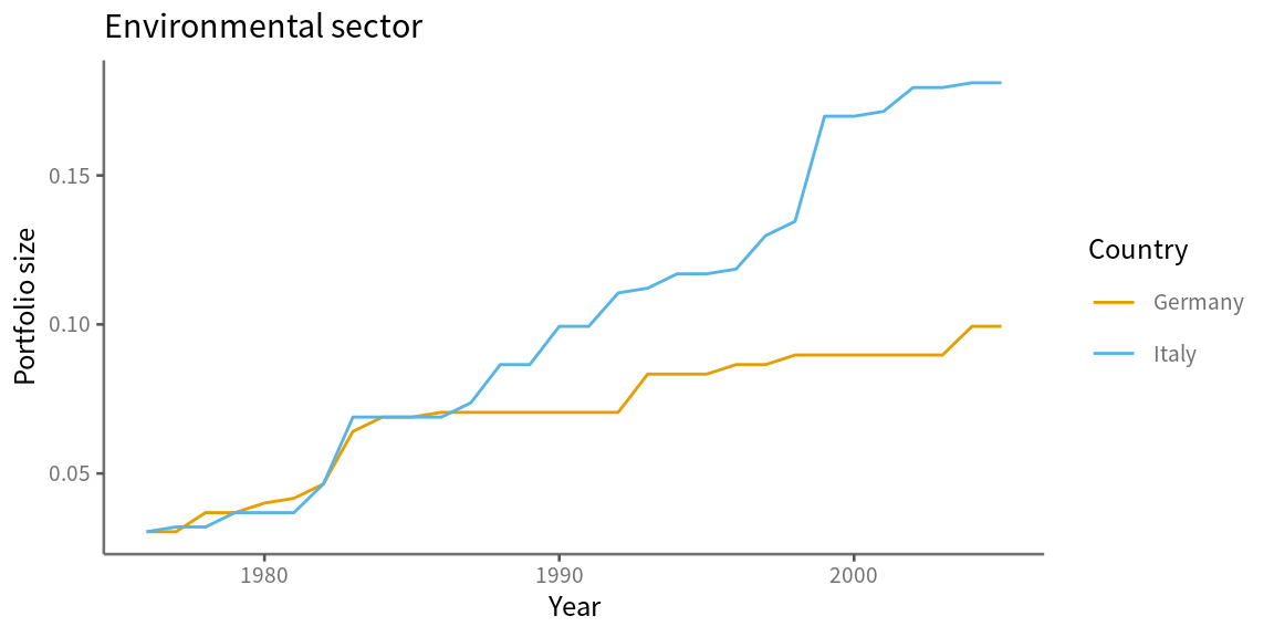 Environmental portfolio size for Germany and Italy over time.