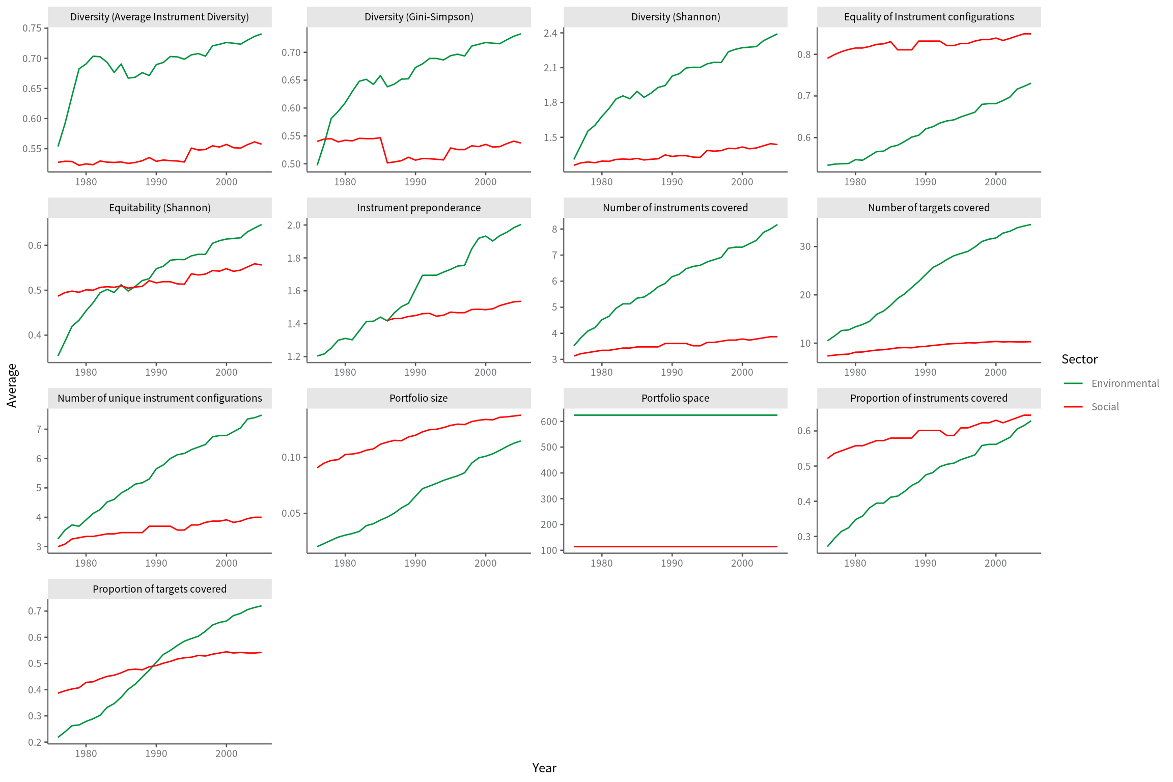 Temporal evolution of average measures of portfolio characteristics for the countries considered in the CONSENSUS dataset.